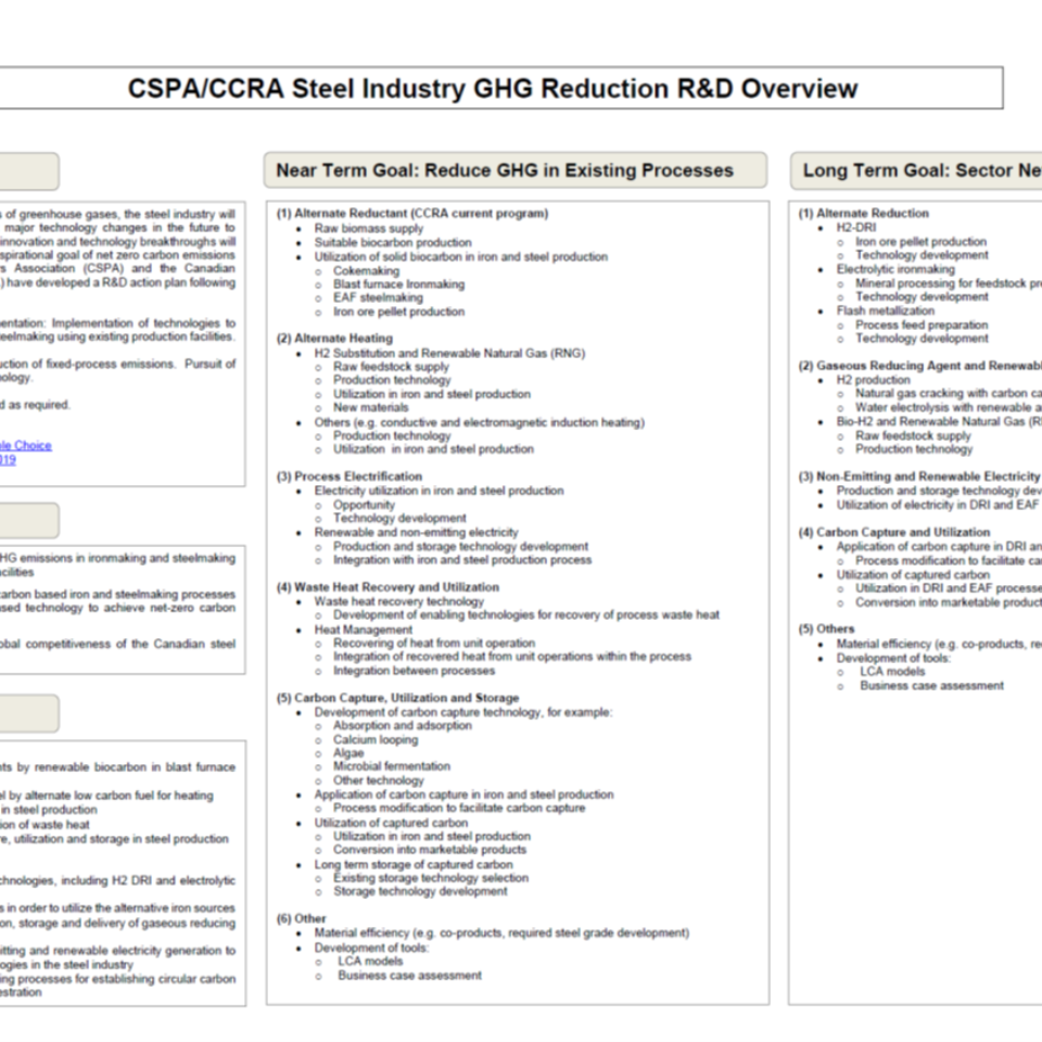 CSPA/CCRA Steel Industry GHG Reduction R&D Overview